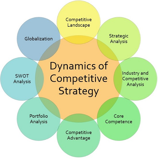 Eight principals of b2b market strategy dynamics
